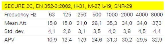قیمت گوش گیر ضد صدا روکلاهی برند Hellberg سری Secure C2